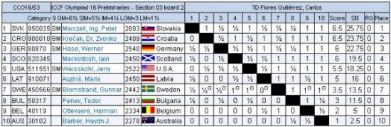 Olympiad XVI